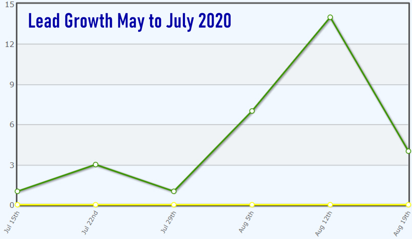 Lead_Growth_Aug2020