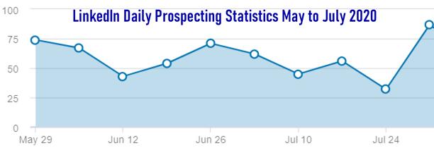 LinkedIn_Stats_Aug2020